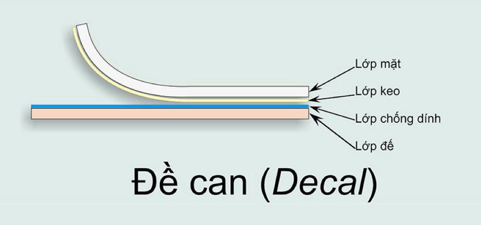 Phân loại decal